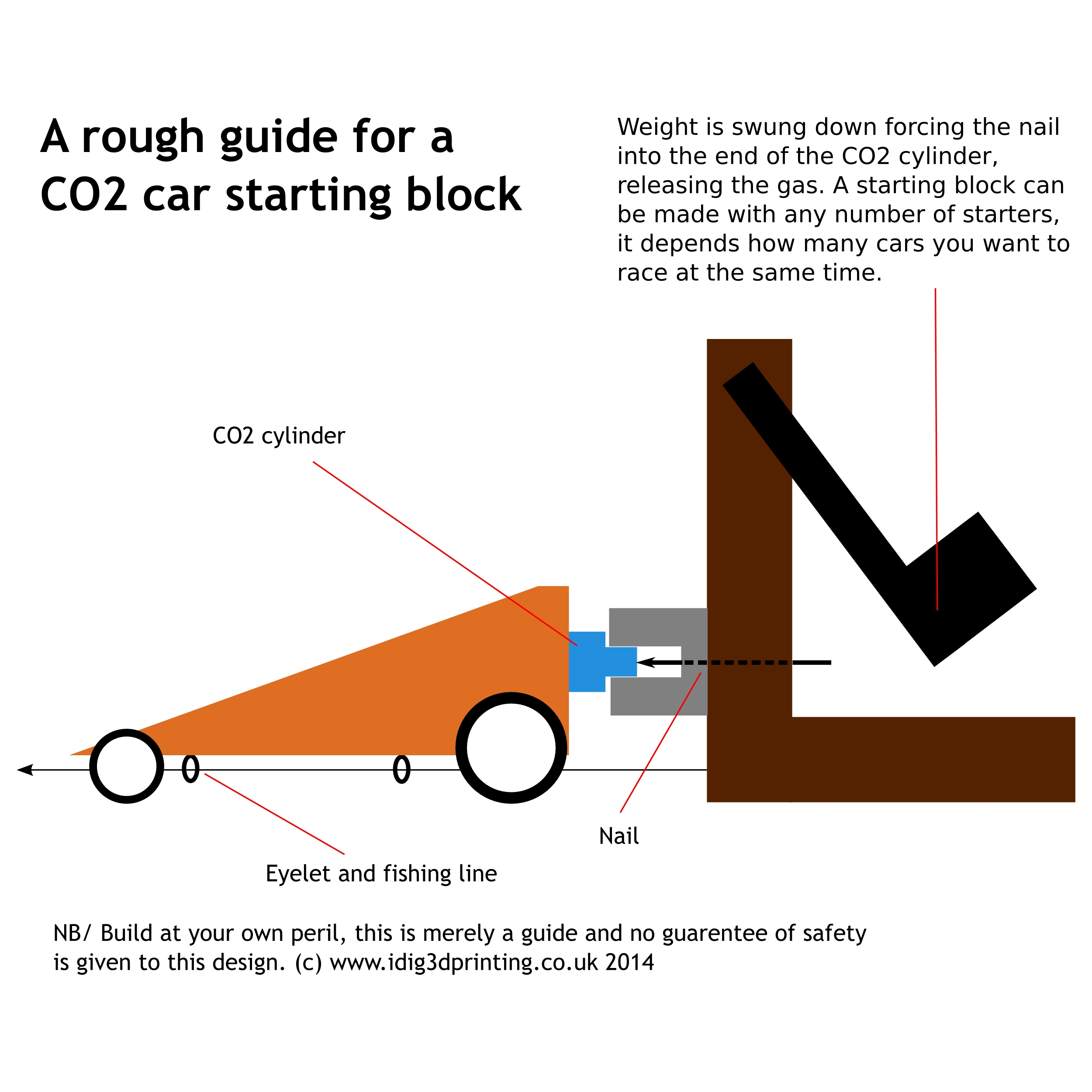 CO2 Car starting block design ideas