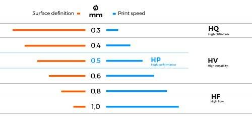 Use different BCNozzle Hotends to prvide different performance out of your 3D printing