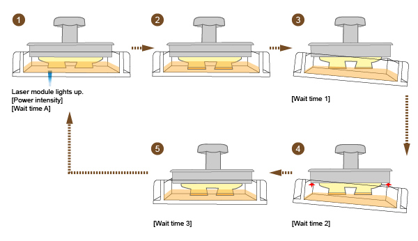 Sequence of events during printing with the Nobel 1.0 SLA 3D printer from XYZ Printing