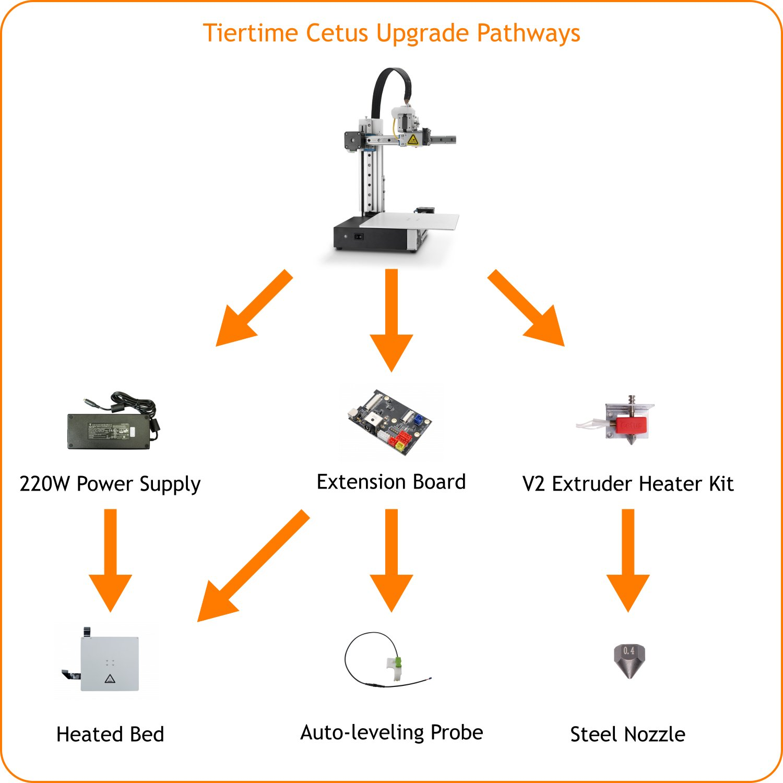 Tiertime Cetus Upgrade Pathway