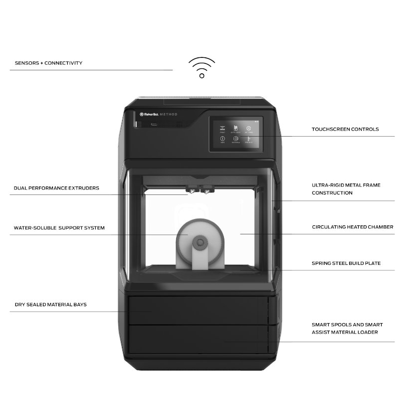 Features of the Makerbot Method